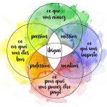 """21/06/2019 - Combourg - Atelier """"Je crée enfin mon ikigai !"""""""
